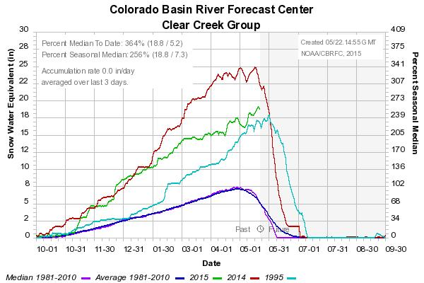 Click image for larger version  Name:clear creek snow.jpg Views:147 Size:46.9 KB ID:9938