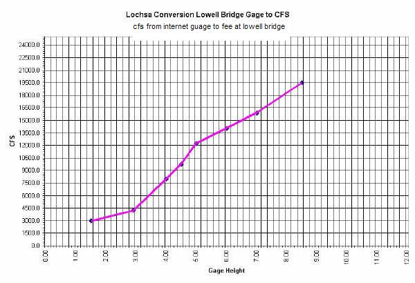 Click image for larger version  Name:Lochsa_Gage_Conversion.jpg Views:164 Size:60.0 KB ID:3588